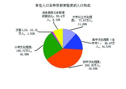 南宁市总人口达686.84万人 老年人比重上升 -中国 南宁