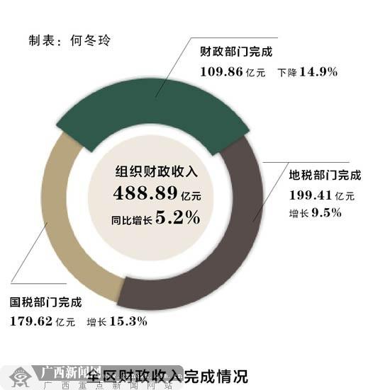 财政收入_财政 组织收入